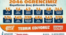 Sancaktepe Belediyesi Genç Gelecek'le 2046 Sancaktepeli öğrenci üniversitede