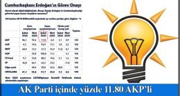 AK Parti'lilerin yüzde 11.80'ı Başkan Erdoğan'ı onaylamadı (!)