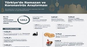 Ramazan ayında korona etkisi azalacak