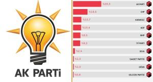 Anket, AK Parti'nin metal yorgunları dinlendirmesi gerektiğini gösteriyor!