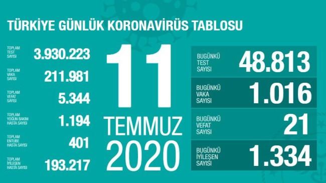 Bugünkü koronavirüs rakamları