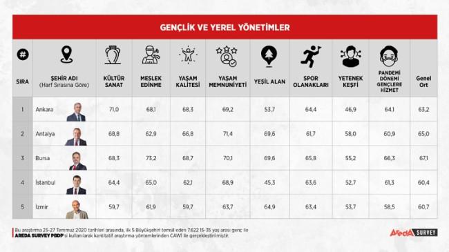 İstanbullu gençler yeşil alan istiyor