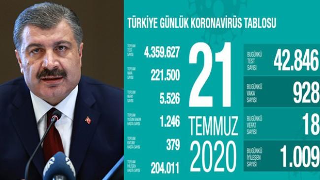 """Sağlık Bakanı Fahrettin Koca, """"21 ilimizde yoğun bakım hastası yok"""""""