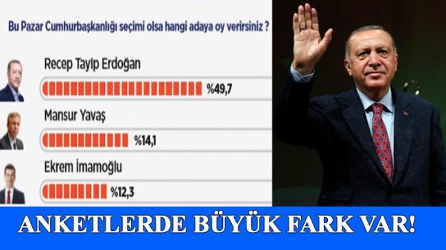 Cumhurbaşkanı Erdoğan, açık ara zirvede
