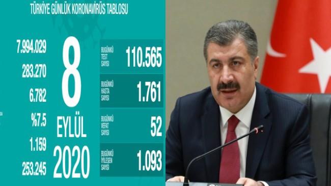 """Sağlık Bakanı Fahrettin Koca, """"Ağır hasta sayımız artmaya devam ediyor"""""""