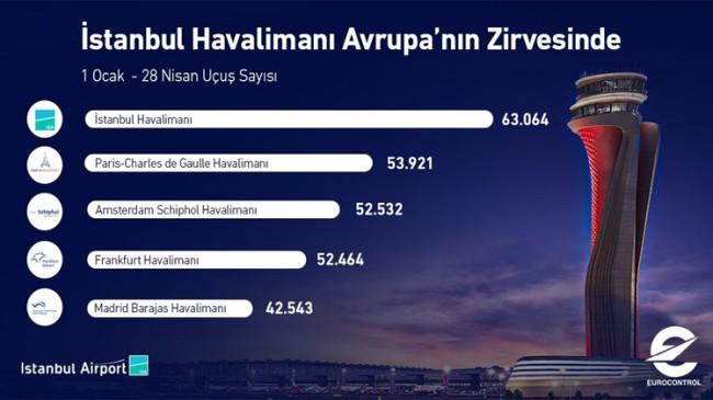 İstanbul Havalimanı, Avrupa'da zirvede