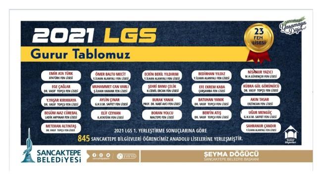 Sancaktepe Belediyesi Bilgi Evleri'nden LGS'de rekor sayıda başarı